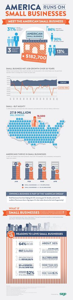 Infographic On Small Business
