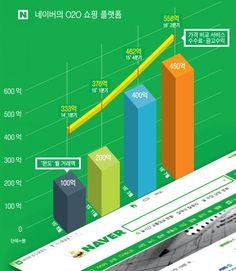 네이버의 삼각 편대 공습이 시작됐다 - 어패럴뉴스 Bar Chart, Diagram, Bar Graphs