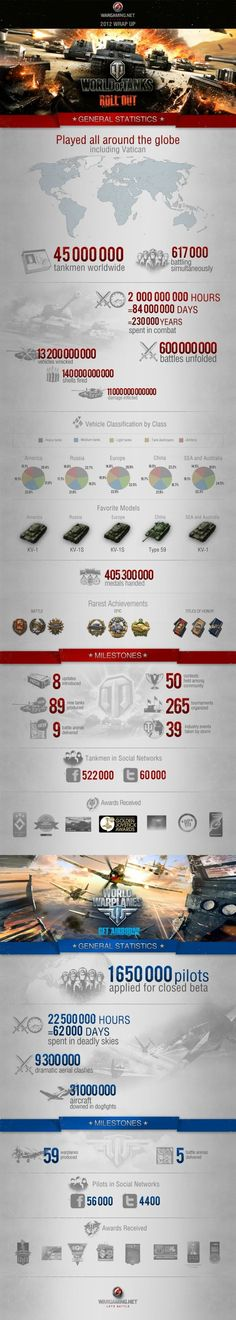 World of Tanks infographics