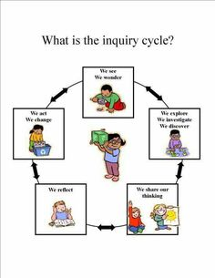 The cycle of inquiry and investigation in teaching and learning Science Inquiry, Inquiry Based Learning, Project Based Learning, Early Learning, Preschool Science, Elementary Science, Teaching Strategies, Teaching Resources, Teaching Ideas