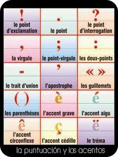 La ponctuation et les accents. French punctuation and accents. French Expressions, French Language Lessons, French Language Learning, French Lessons, Spanish Lessons, Spanish Language, French Flashcards, French Worksheets, French Teaching Resources