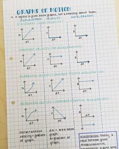 """2,804 Likes, 37 Comments - SmartGirl (@smartgirlstudy) on Instagram: """"Hi Everyone Hope you're having a great day! Enjoy these revision notes on motion graphs xx -…"""""""