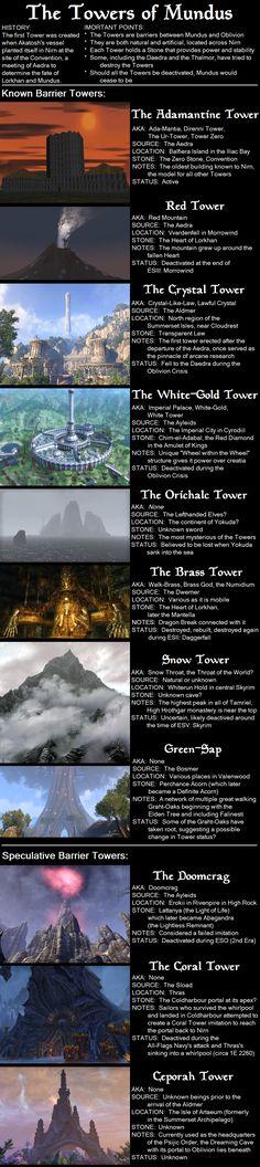 Elder Scrolls Lore, Elder Scrolls Games, Elder Scrolls Skyrim, Skyrim Game, Skyrim Funny, Oblivion, Reference Images, Towers, Dungeons And Dragons