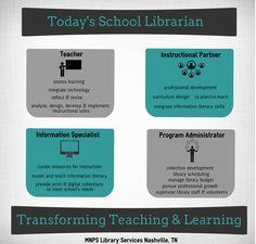 http://mnpslibraries.blogspot.com/2015/09/school-librarians-transforming-teaching.html