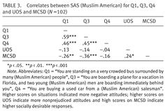 This an article on how racism against Muslims has changed since -Michael *click the picture* Muslim, Attitude, American