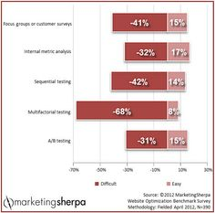 #MarketingSherpa #Marketing #Research #Chart: Question your assumptions for true #customer-centric marketing