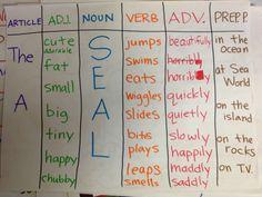 Sentence Patterning Chart: choose an article, an adjective; a noun; a verb; an adverb; and a prepositional phrase to make a sentence.