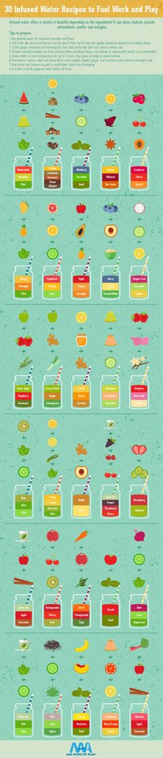 Hypothyroidism Diet Recipes - 30 Infused Water Recipes to Fuel Work and Play Infographic (fruit infused water recipes) - Get the Entire Hypothyroidism Revolution System Today Fruit Infused Water, Fruit Water, Infused Water Bottle, Infused Waters, Fruit Drinks, Smoothie Drinks, Healthy Drinks, Beverages, Detox Drinks