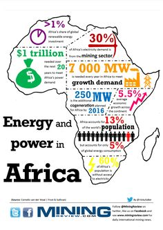 Simple Tips About Solar Energy To Help You Better Understand. Solar energy is something that has gained great traction of late. Both commercial and residential properties find solar energy helps them cut electricity c Renewable Energy, Solar Energy, Solar Power, Wind Power, Safari, Namibia, Africa Map, Interesting Information, African History