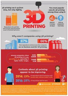 3d printing infographics 2017