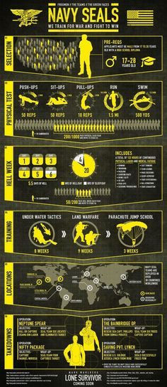 Navy Seals infographic