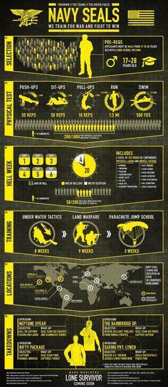 Navy Seals infographic