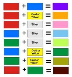 Mixed Colors Chart Colour + mixing = chart - All For Hair Color Trending Mixing Paint Colors, Color Mixing Guide, Color Mixing Chart, Color Blending, Color Charts, Colour Pallete, Color Schemes, Food Coloring Chart, Coloring Book