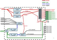 Current prototype-Assembling the #Electronics Enclosure #ECE