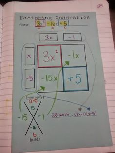 Factoring Quadratics using the Box Method Foldable
