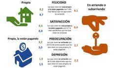 Quienes viven en arriendo son menos felices y satisfechos, y los más preocupadas y deprimidos (@DNP_Colombia)