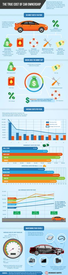 This is a good overview of some of the reasons we only have one vehicle.   The True Cost of Car Ownership Infographic