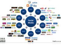 #socialmedia Cheat Sheet Infographic  http://smedio.com/2012/01/31/small-business-social-media-cheat-sheet-infographic/