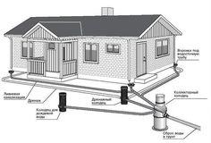 Особенности дренажной системы фундамента и участка - Участок и сад - Статьи - FORUMHOUSE