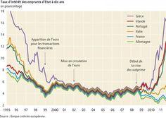Crise de la dette ou dette due à la crise ?, par Philippe Rekacewicz (Le Monde diplomatique, février 2012) Ces graphiques, publiés dans le numéro de mars 2012 du Monde diplomatique, sont issus de l'Atlas Mondes émergents.