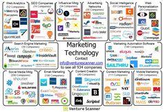 Marketing Technology Visual Map