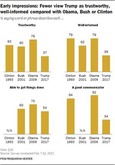 Less than a month after Donald Trump took office, the public's initial impressions of the new president are strongly felt, deeply polarized and far more n