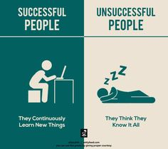 Successful people: They continuously learn new things. Unsuccessful people: They think they know it all. Success Images, Victim Mentality, Know It All, Always Learning, Promote Your Business, New Things To Learn, Successful People, Successful Entrepreneurs, Marketing