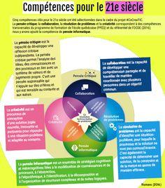Arts And Crafts For Kindergarten Change Management, Talent Management, Project Management, Disruptive Technology, 21st Century Skills, Leadership Coaching, Job Work, Web Design, Business Intelligence