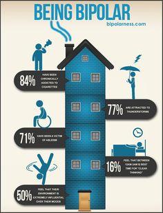 Infographics | Being Bipolar from http://bipolarness.com/surveys/infographics/