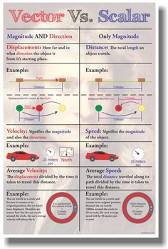 This new PosterEnvy physics poster will help teach your students about Vector vs Scalar - with FREE U. Physics Lessons, Gcse Physics, Physics And Mathematics, Physics Help, Power Physics, Physics 101, Physics Experiments, Quantum Physics, Physics Poster