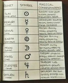 "teacupsandcauldrons: ""The planetary correspondence page from my grimoire ☽. - Magie - teacupsandcauldrons: ""The planetary correspondence page from my grimoire ☽. teacupsandcauldrons: ""The planetary correspondence page from my grimoire ☽. Wicca Witchcraft, Magick, Wiccan Altar, Baby Witch, Modern Witch, Witch Aesthetic, Book Of Shadows, Spelling, Magic Symbols"