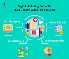 Marketing is no longer just a term, it's an industry. An industry that is entering its third decade with more focus on new and old technology stacks. Companies need to continue the cycle of innovation in digital marketing to stay ahead of competitors. Want to learn how? Contact us at +1 (609) 945-4955 #sourcesoft #digitalmarketing #AI #privacy #traditionalmarketing Traditional Market, Old Technology, Digital Marketing Services, Innovation, Third, Iphone, Learning, Studying, Teaching