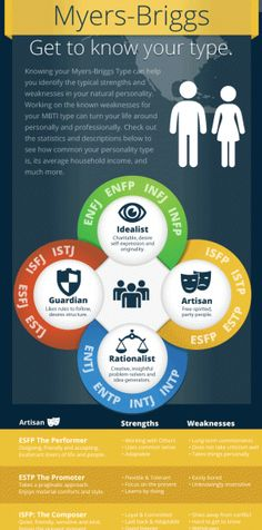 What socio-economic status does each personality type tend to have according to the Myers-Briggs personality tests? Learn what role in society, income, Rarest Personality Type, Personality Profile, Myers Briggs Personality Types, Myers Briggs Personalities, Infj Personality, Entp And Intj, Isfp, Infj Mbti, Intp Famous People