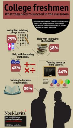 College freshmen data on the kinds of academic assisstance they need to be successful in the classroom.