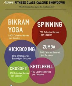 Calories burned during workouts. Bikram dominates!