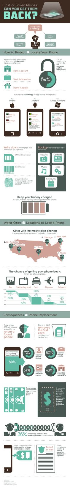Mobile Guide - How to Get Back Your Lost or Stolen Phones? [Infographic]