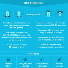 Key findings about #Millennials and #SocialMedia. #Infographic