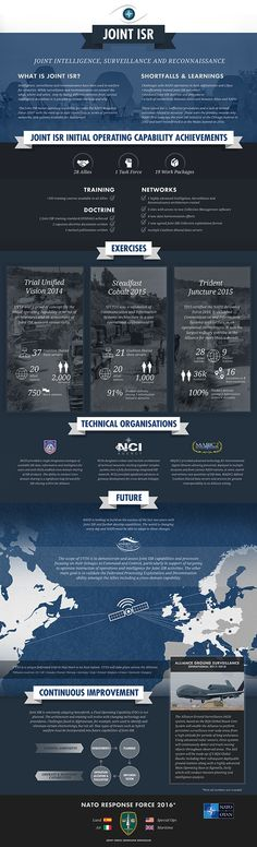 NATO Joint Intelligence, Surveillance and Reconnaissance
