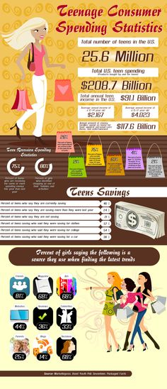 Teenage Consumer Spending Statistics infographics, showing how teens spend and save money Khalid, Consumer Math, Consumer Behaviour, Consumer Finance, Economics Lessons, Teaching Economics, Teaching Kids, Life Skills Class, Career Planning