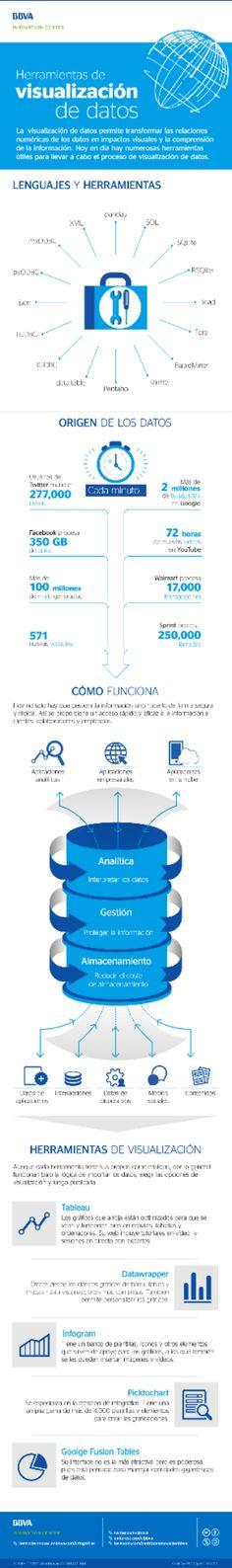 Herramientas para la visualización de datos - http://conecta2.cat/herramientas-para-la-visualizacion-de-datos/