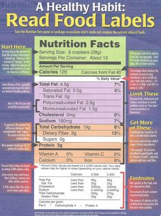 A Healthy Habit: Read Food Labels