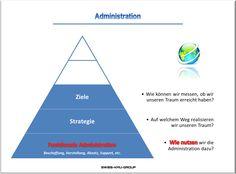 businessplan-online.ch - Administration