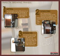 This is good brief information about the trifecta's standard futures and brewing phases, 1.Weting 2.Extraction 3.Hydrolysis.