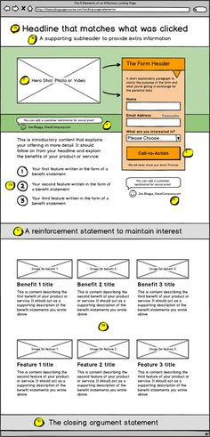 From the unbounce Landing Page Article Library: 5 elements of an effective landing page