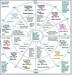 Learn the Houses Astrology wheel