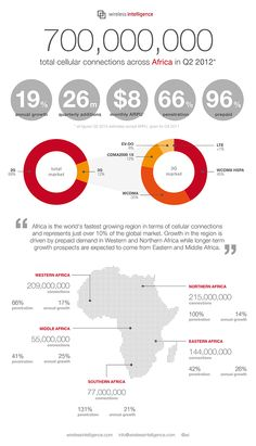 Africa overtakes Asia Pacific in mobile connections (2012)