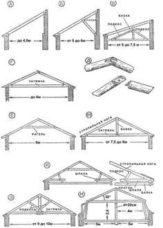 ❧ roof construction - Стропильная система крыши