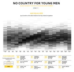 An analysis/dataviz about the age of italian Parliament members http://www.andreapinchi.it/dataviz-no-country-for-young-men/