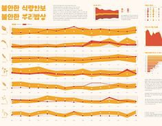 """Check out new work on my @Behance portfolio: """"Infographic about the grain market, Korea"""" http://be.net/gallery/38184405/Infographic-about-the-grain-market-Korea"""
