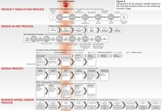 Design Thinking: The considerable similarity between these process models shows opportunity for integration of design into business processes.   http://www.dmi.org/dmi/html/conference/academic08/papers/Hovanessian/Design%20Co-Entrepreneurship%20-%20N.%20Hovanessian.pdf#page=20